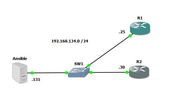 GNS3_Lab