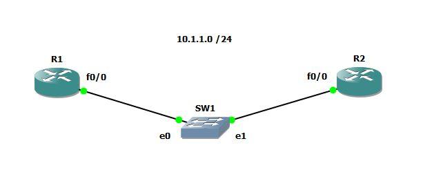 IPSLA_Topology